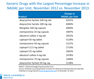 From Pembroke Consulting, published on DrugChannels.net