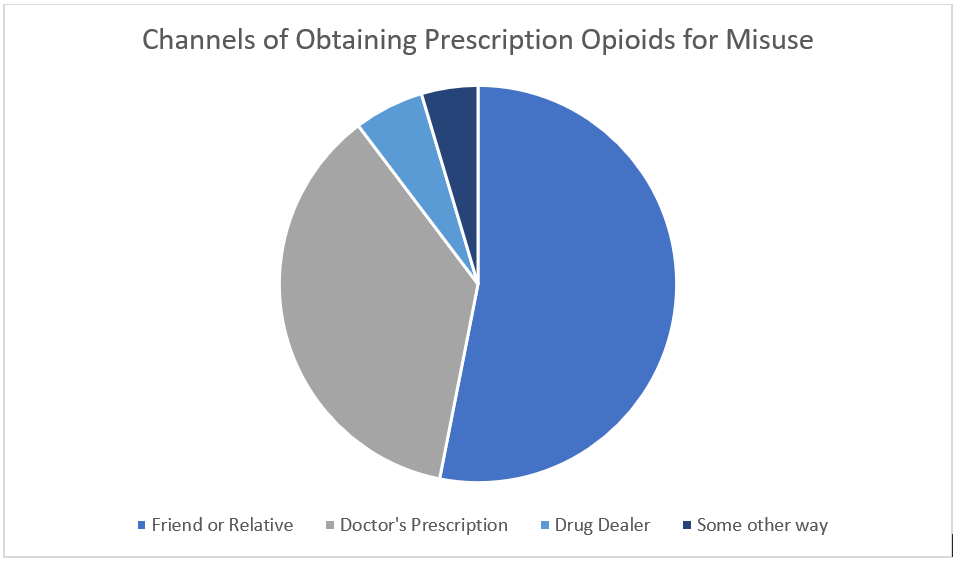 Channels of Obtaining Prescription Opioids for Misuse