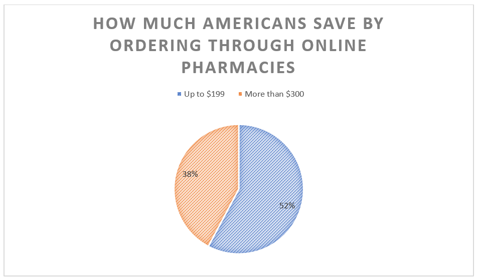 Americans save significantly by ordering medication through online pharmacies.