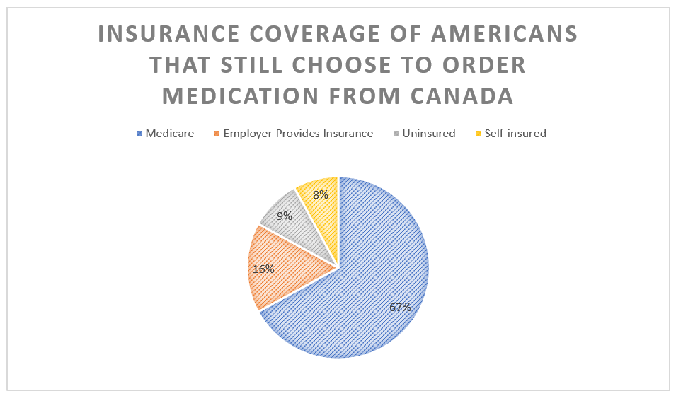 67% of Americans that choose to order medication from Canada have Medicare.