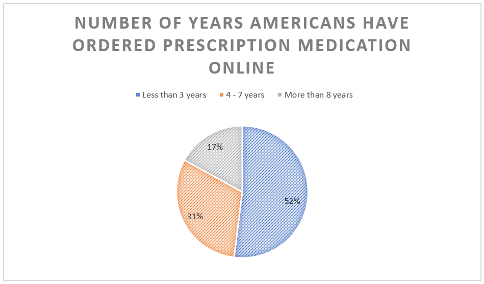 17% of survey respondents have been using online pharmacies for over 8 years.