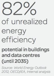 buildings savings potential
