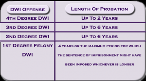 DWI Office and Length of Probation Chart