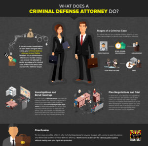 What Does A Criminal Defense Attorney Do Infographic