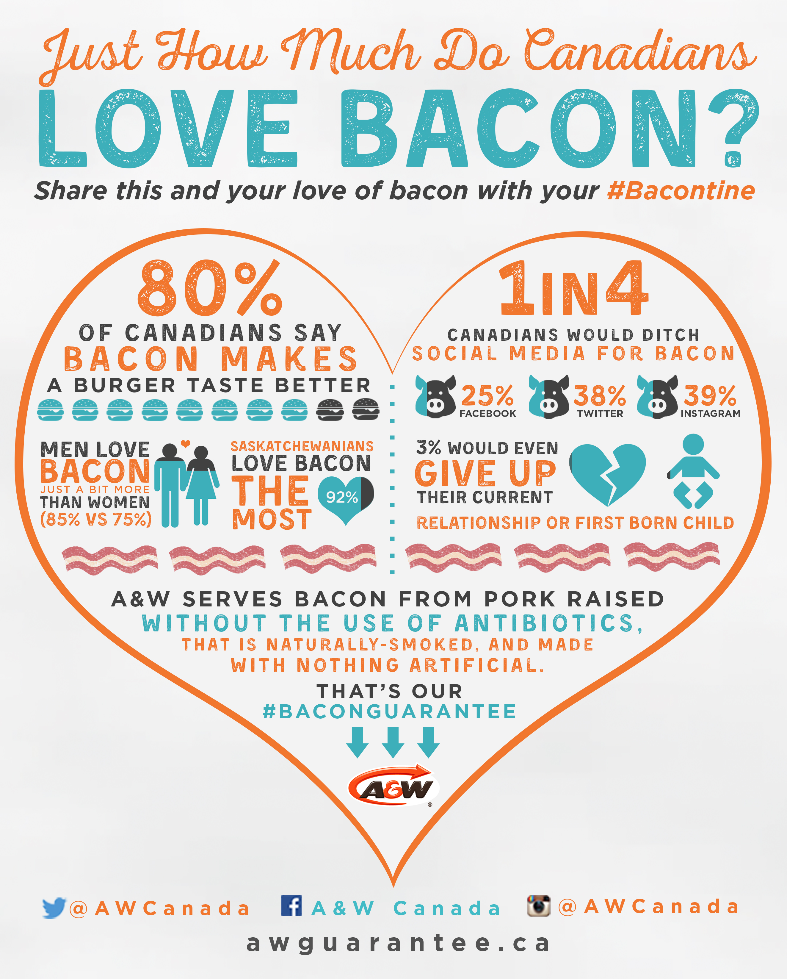 A&W Bacontine Infographic