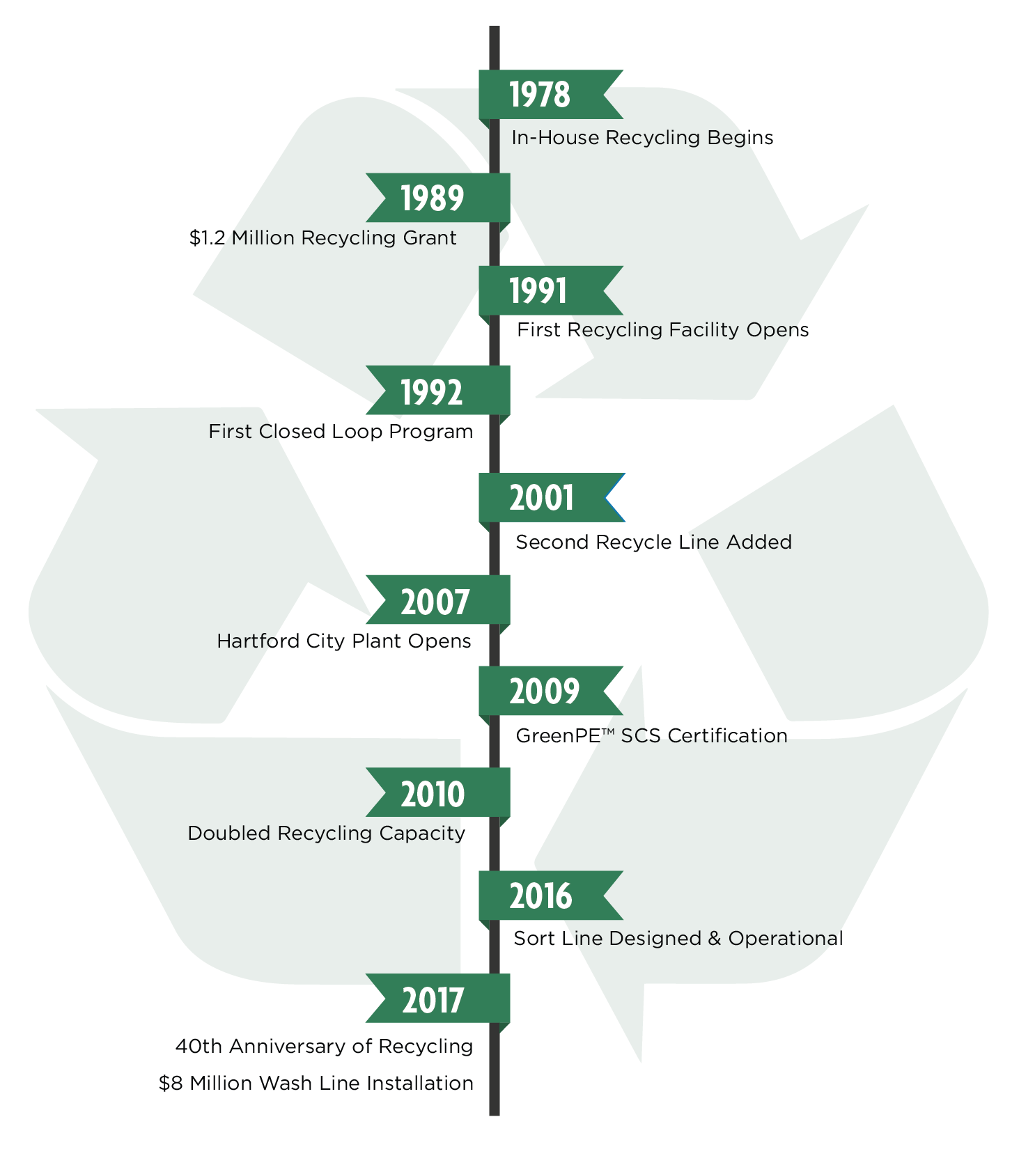 34 years of recycling evolution