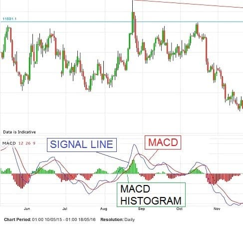 Elliott Wave With Macd Indicator The How To Guide Bullwaves Org