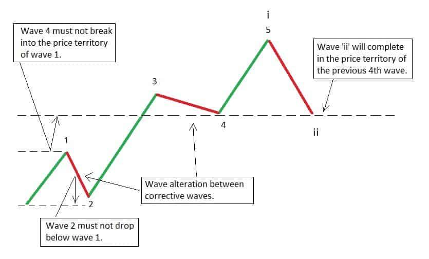 Elliott wave correction rules
