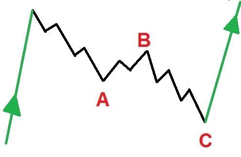 Elliott wave ABC correction pattern