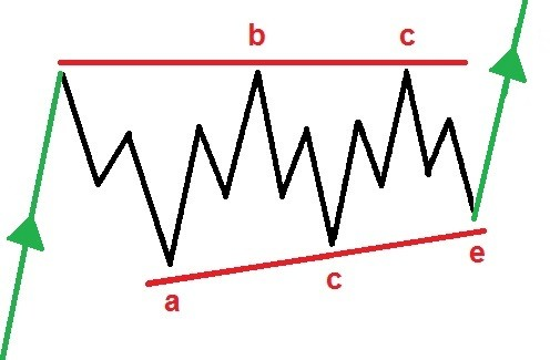 ascending triangle ABCDE pattern