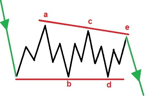 descending triangle ABCDE pattern