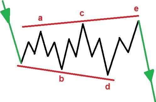 expanding triangle ABCDE pattern