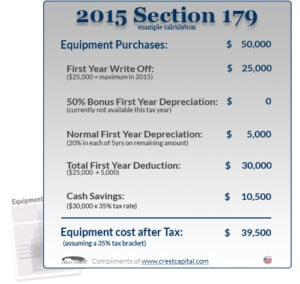 2015 Section 179 Tax Deduction Example