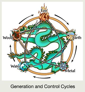 dragon-5-element-3-G&C-chart