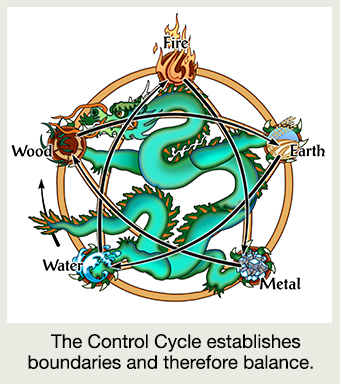 dragon-5-element-B-Control-chart