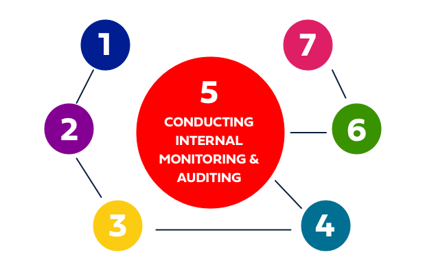 4 Tips for Building a Successful Access Monitoring Process