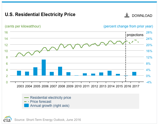Electricity Price
