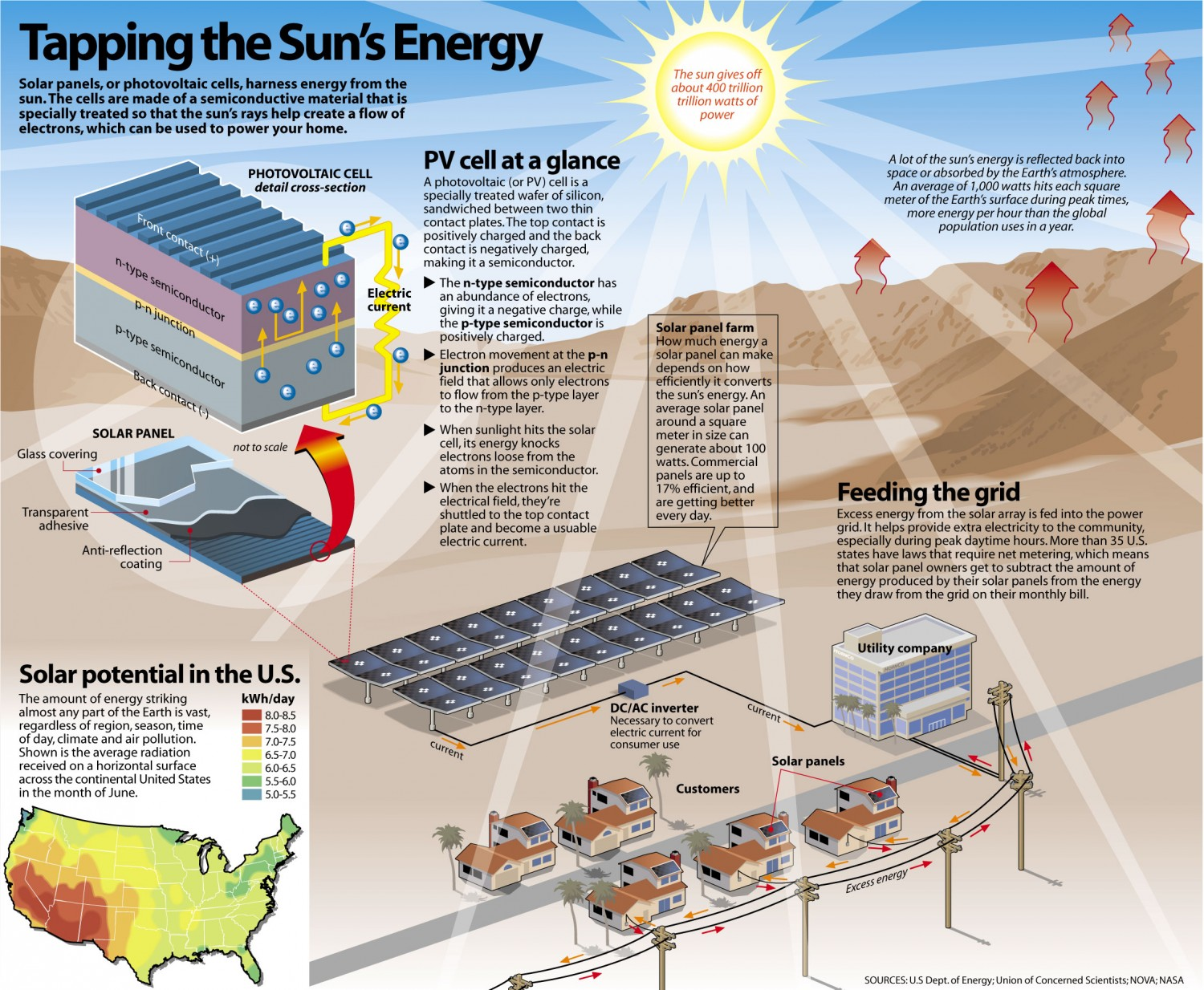Tapping the Sun's Energy