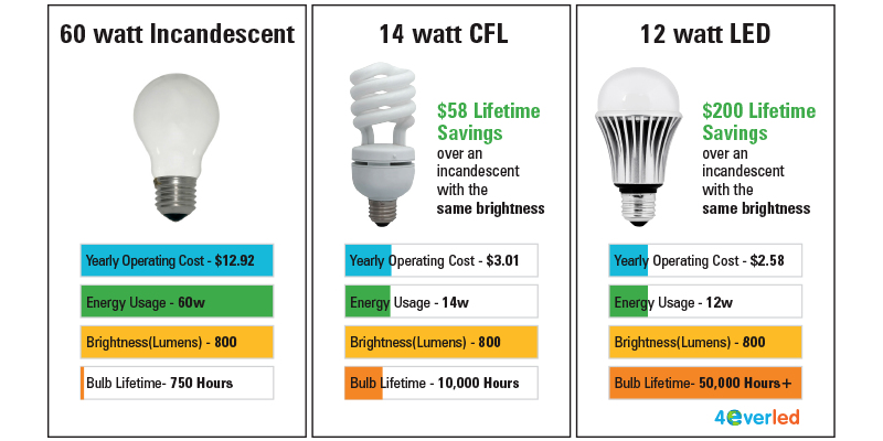 1st Light Energy | 10 Reasons Your Electricity Bills are So