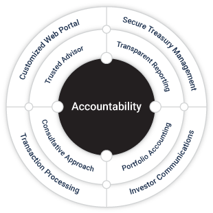accountability wheel
