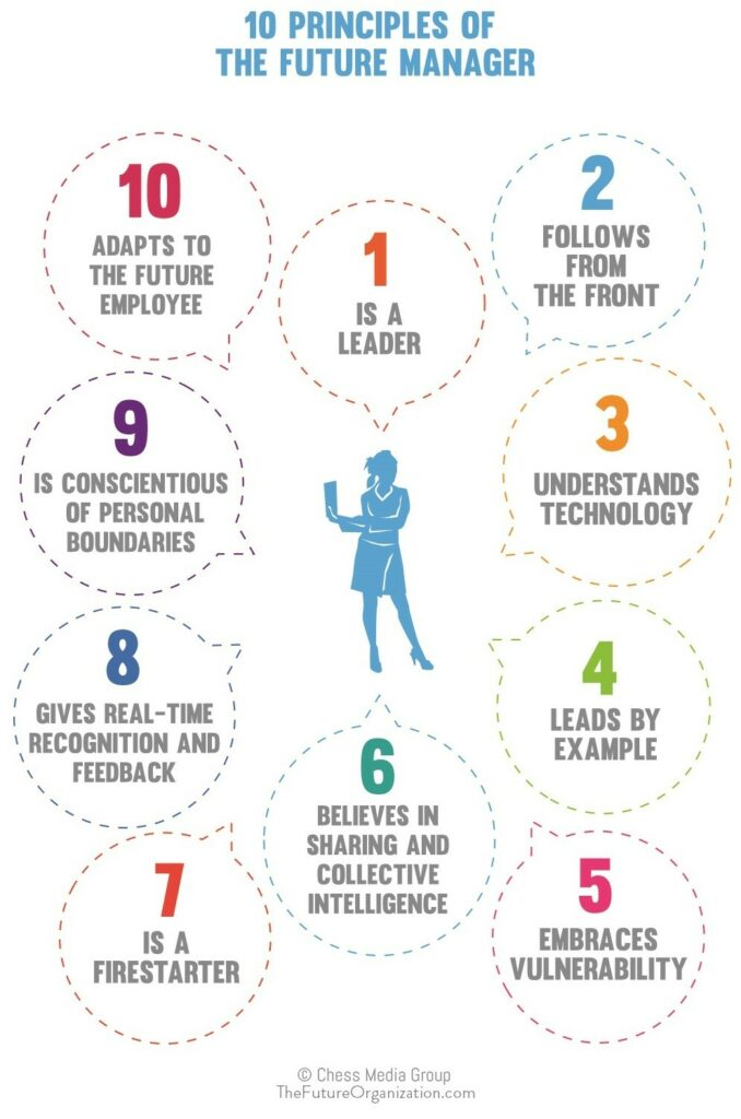 10_Principles_of_the_manager