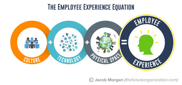 EmployeeExperienceEquation