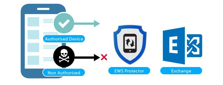 Exchange Web Services Protection