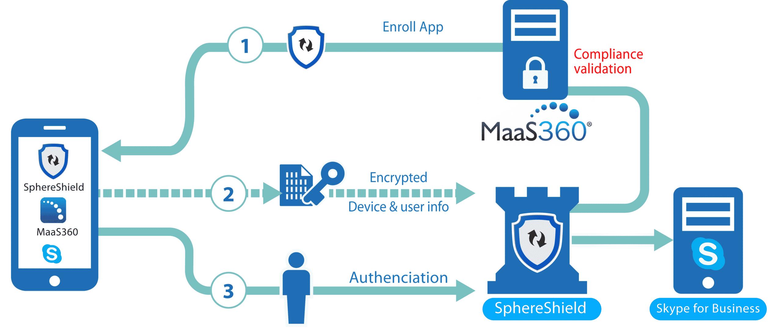 Maas360 SphereShield Skype