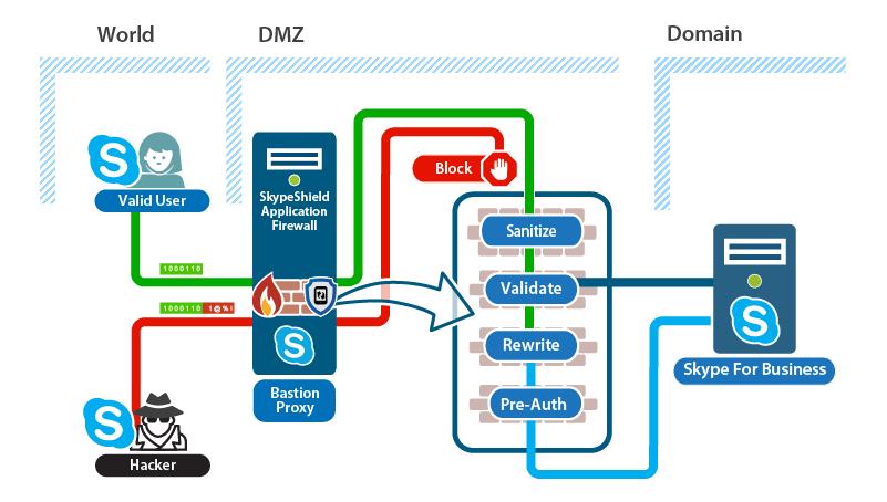 Skype for Business MDM Binding