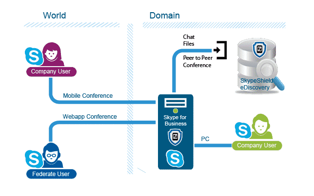 Skype for Business eDiscovery