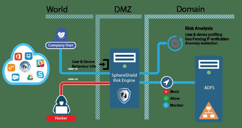 ADFS Risk Engine