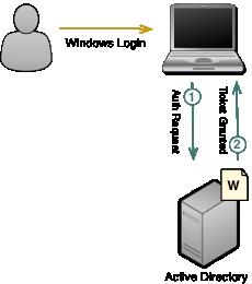 kerberos-authentication-fig2