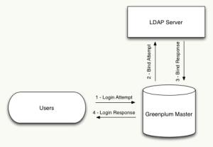 ldap-authentication-steps