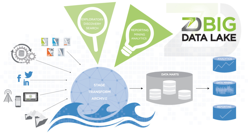 zData Big Data Lake