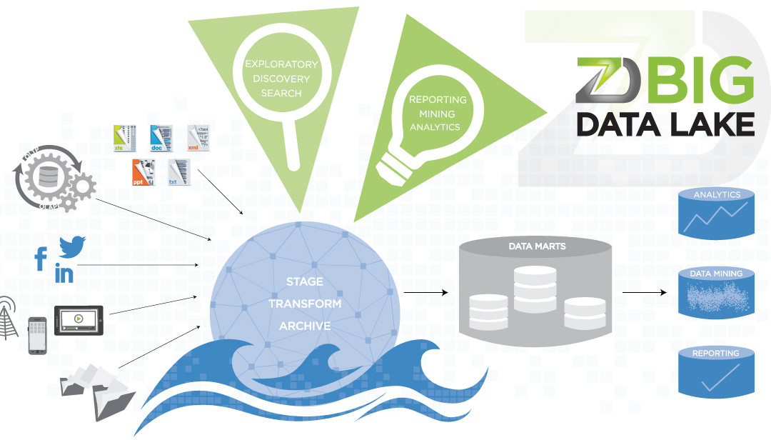 zData – Business Data Lake Solutions