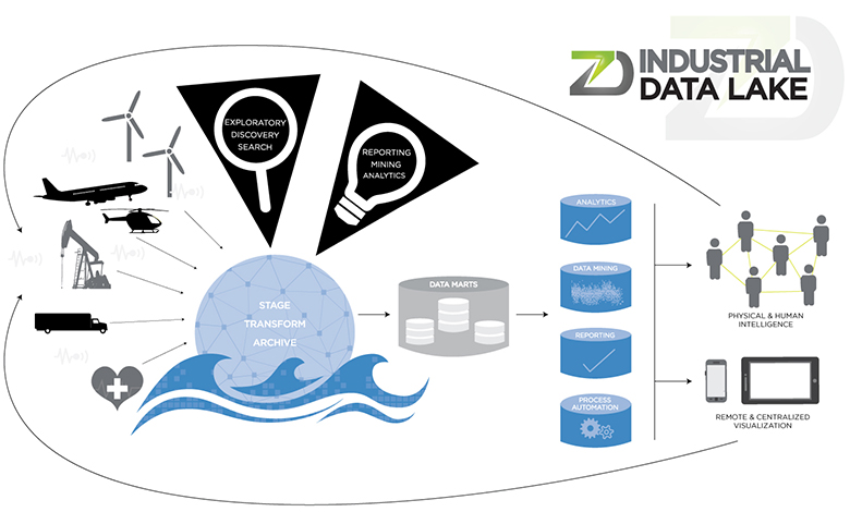 zData, The Data Lake and The Internet of Things