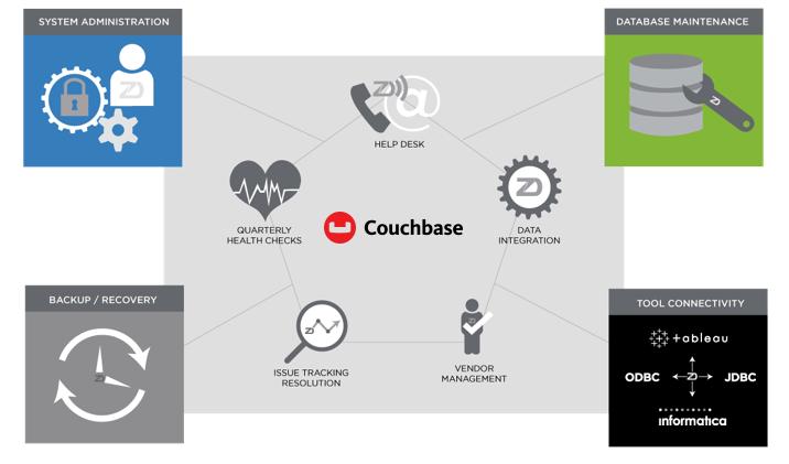 zData - Couchbase Managed Services