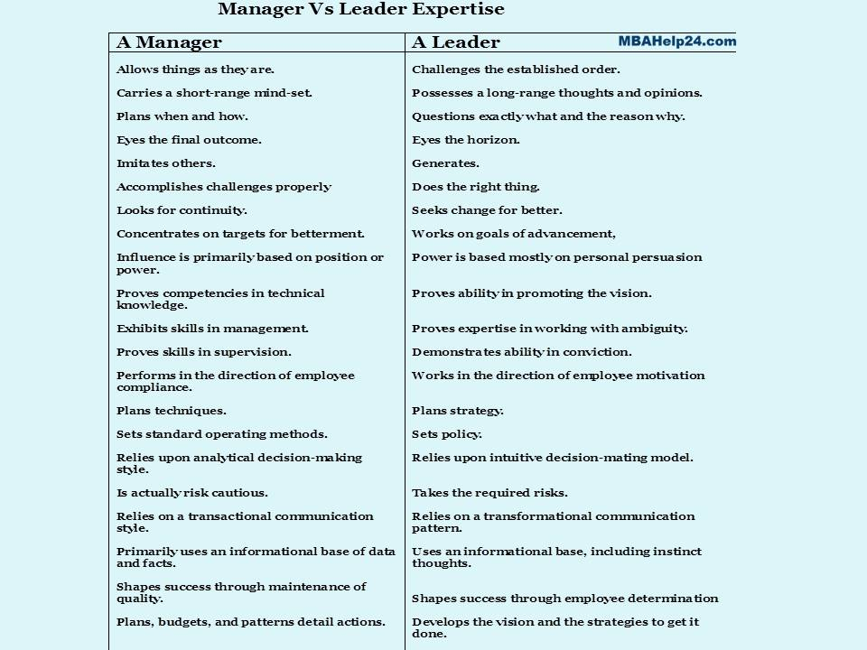 Manager Vs Leader Competencies leadership Leadership & Management: Key Differences leader vs manager