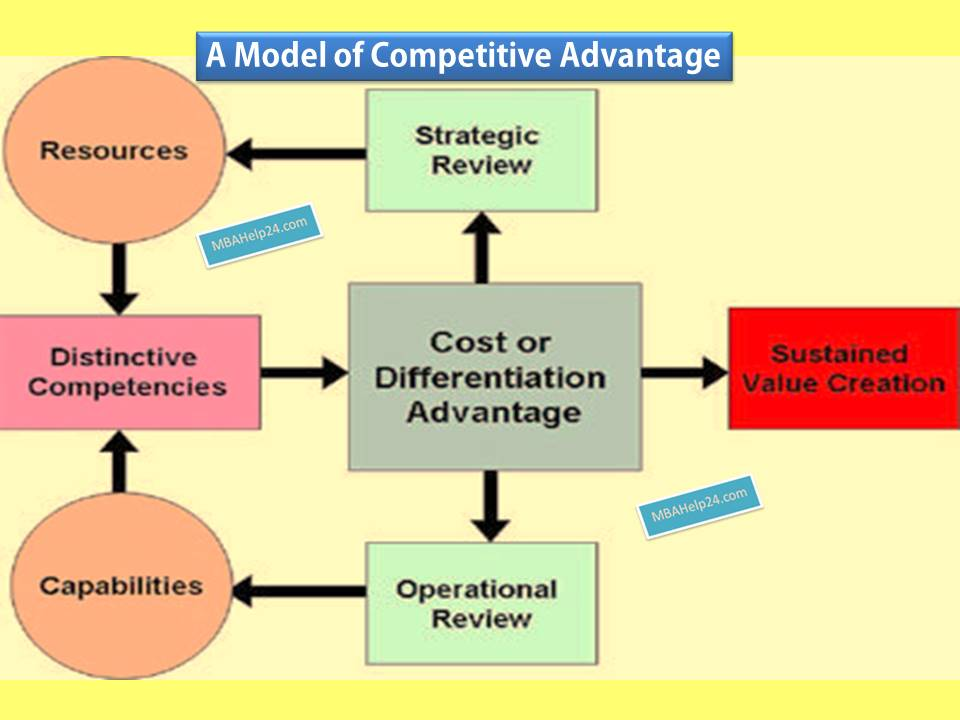 model-of-competitive-advantage competitive advantage Competitive Advantage Model: Resources & Capabilities; Cost & Differentiation; Value Creation model of competitive advantage