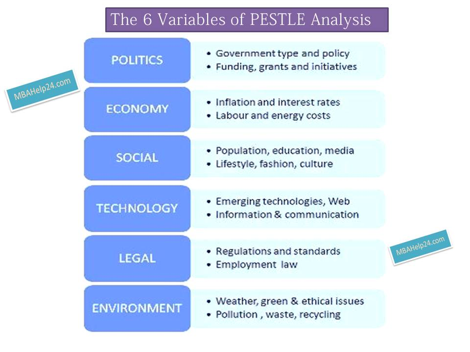 PESTLE Analysis: 6 Core Variables environment PESTLE Analysis: 6 Core Variables pestle factors