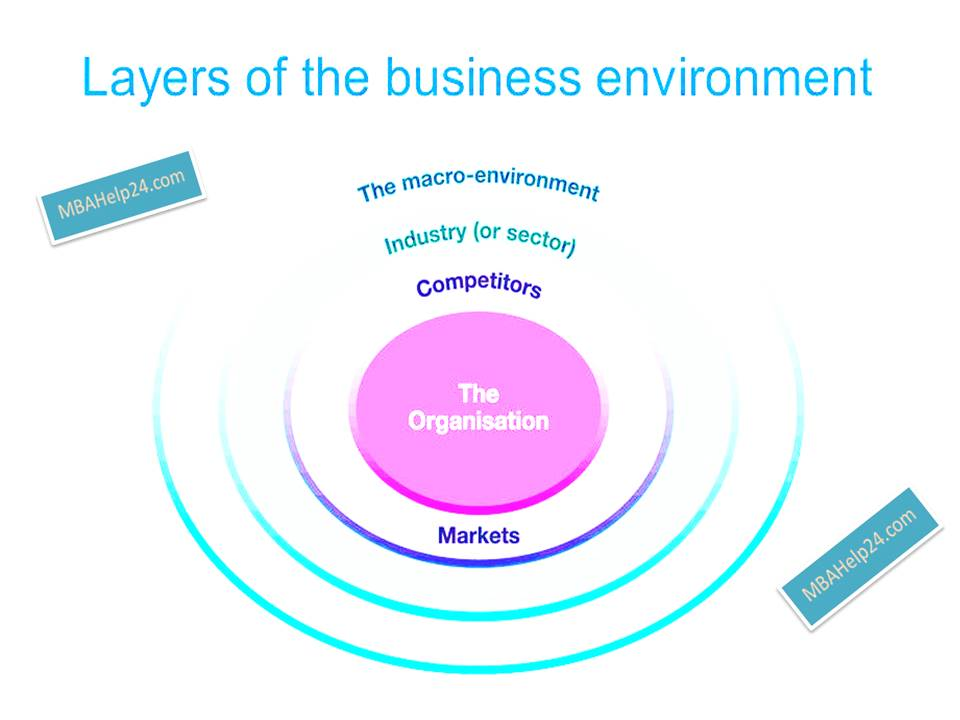 pestle- layers of business environment pestle PESTLE Analysis of the Macro-environment: Definition & Purpose pestle