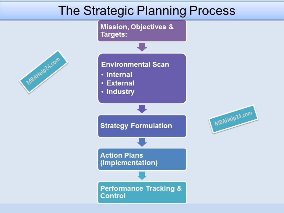 strategic-planning-process strategic planning The Strategic Planning Process: A Fundamental View strategic planning process