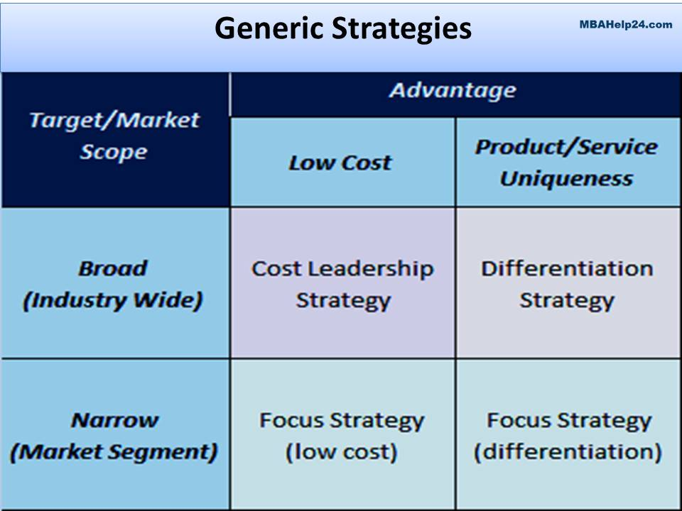 Generic Strategies generic strategies Generic Strategies: Concept, Framework, Performance & Risk generic strategy