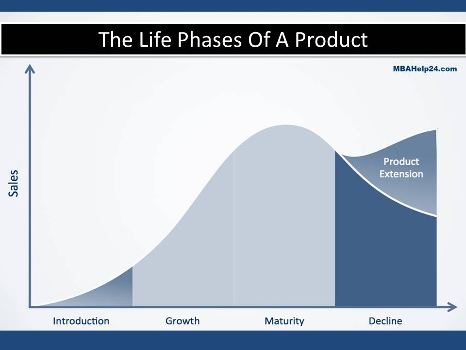the-life-stages-of-a-product product life cycle Product Life Cycle Extension Strategies the life stages of a product