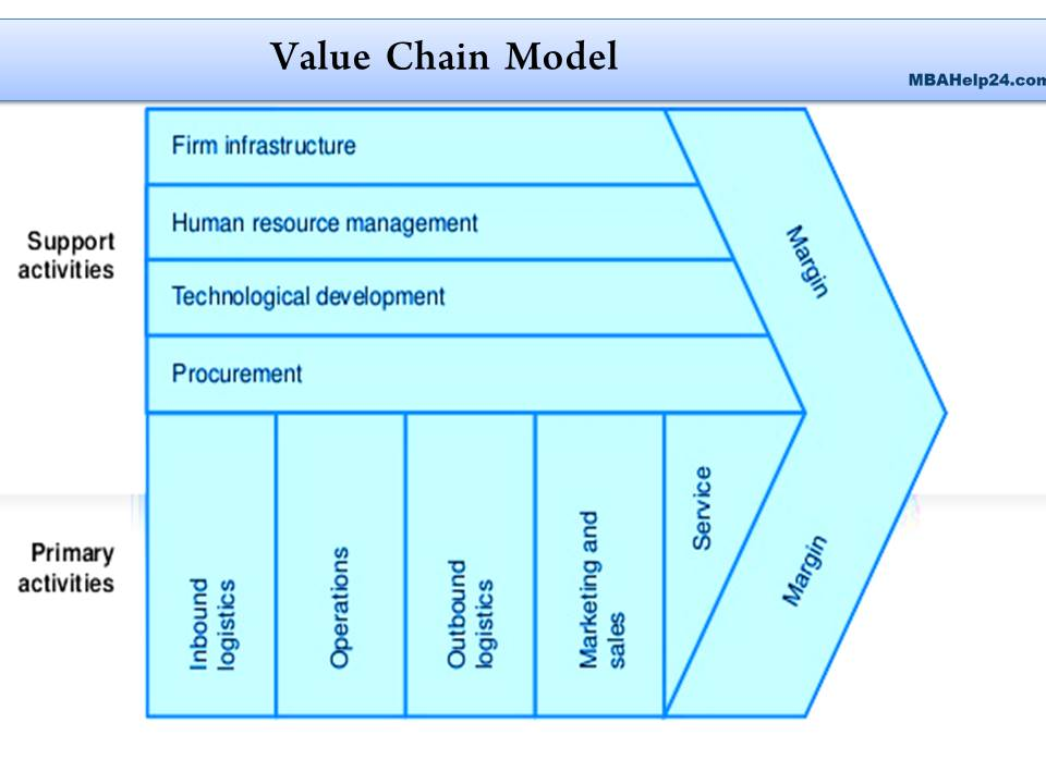 value chain analysis  value chain The Value Chain: Features, Phases, Merits  & Limitations value chain analysis
