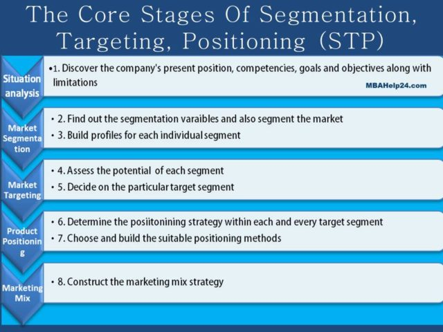Segmentation Targeting And Positioning Stp Definitions