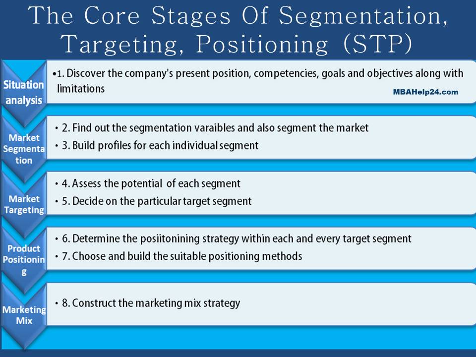 stages-of-segmentation-targeting-positioning segmentation Segmentation, Targeting and Positioning (STP): Definitions, Nature & Stages stages of segmentation targeting positioning
