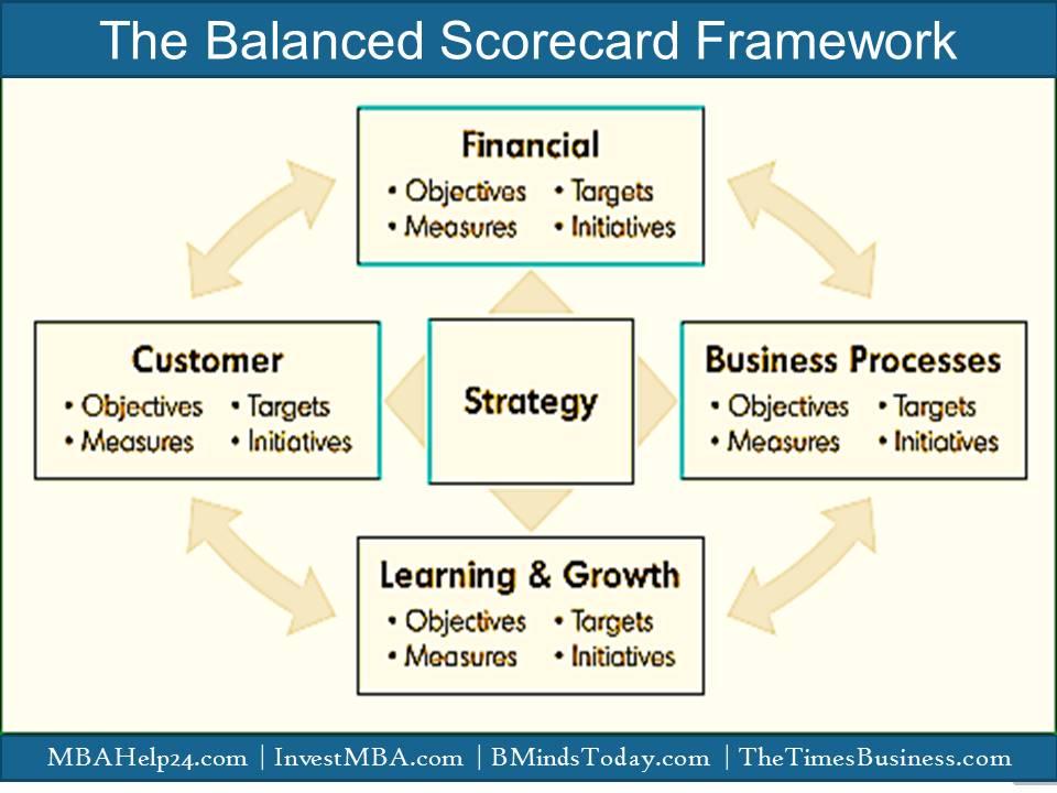 The framework of the Balanced Scorecard  Balanced Scorecard The Balanced Scorecard | Comprehensive Knowledge | Measures | Perspectives Balanced scorecard