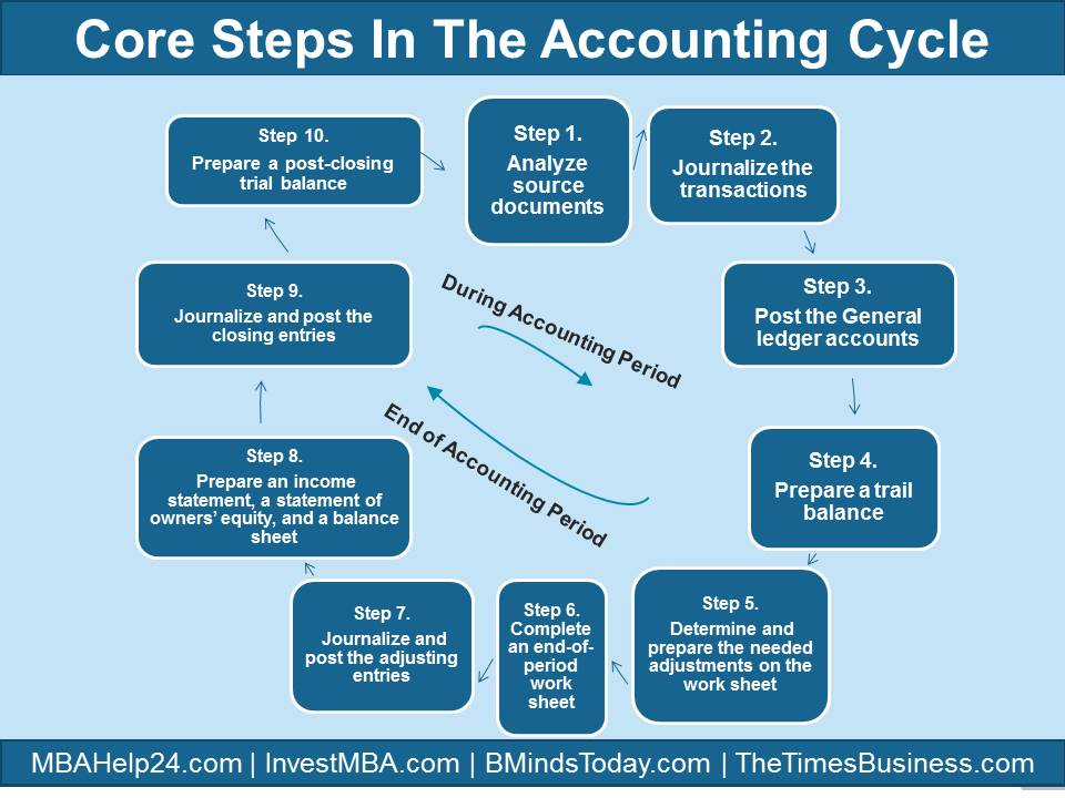 Core steps in Accounting Cycle Accounting Cycle Core Steps in Accounting Cycle | During & End of Accounting Period Core steps in Accounting Cycle