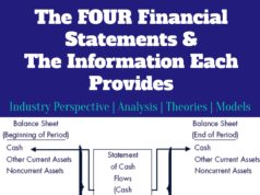 The Four Financial Statements and the Information Each Provides